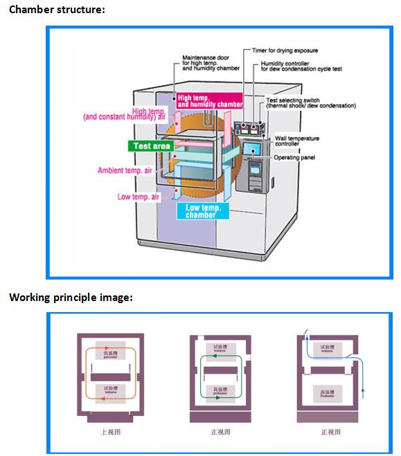 thermal shock test chamber working principle