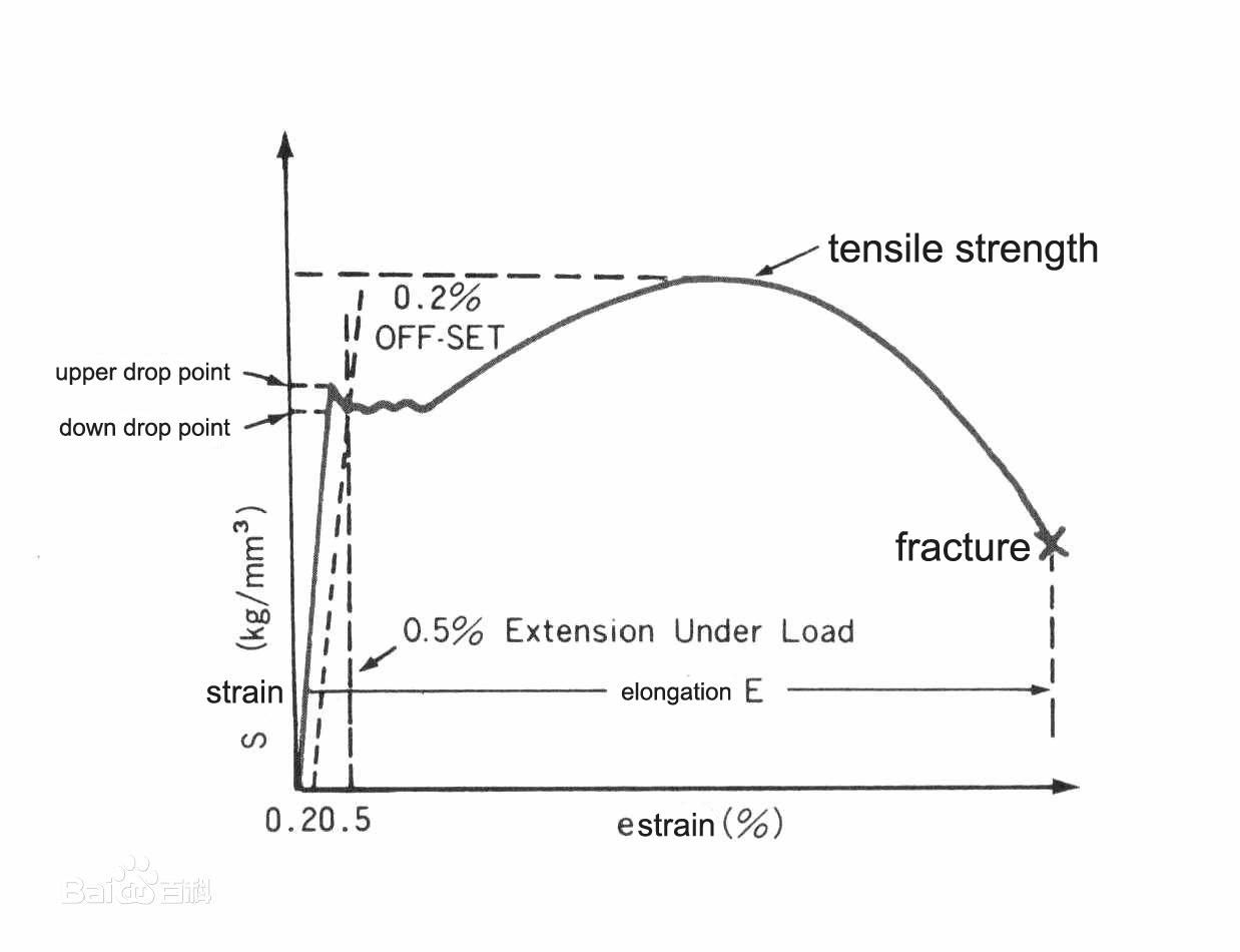 Tensile test of steel