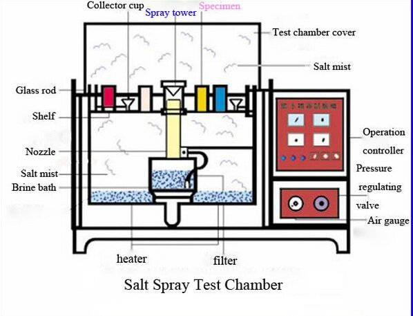 salt spray test chamber principle