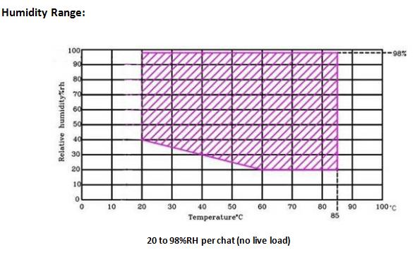 humidity range